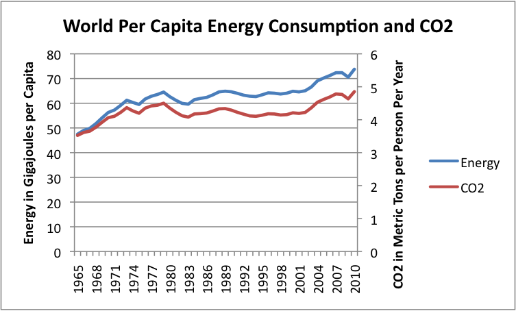 World Energy Consumption Since 1820 in Charts | Our Finite World