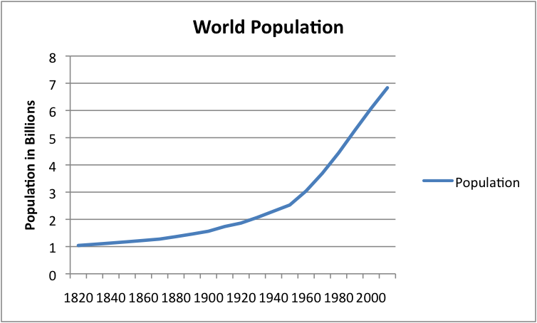 Image result for population increase since 1820