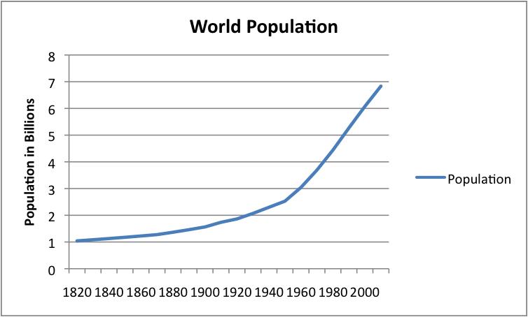 Malthus theory of population yahoo dating