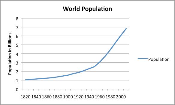 Figure 2. World Population, based on Angus Maddison estimates, interpolated where necessary.