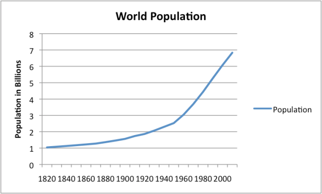 Figure 2. World Population, based on Angus Maddison estimates, interpolated where necessary.