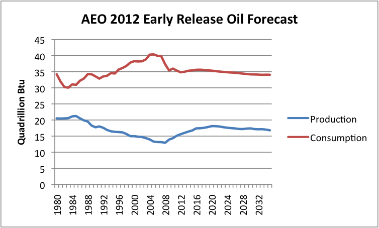 Aeo  Natural Gas Forecast