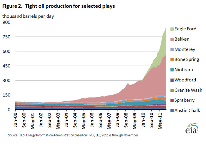 The Myth that the US will Soon Become an Oil Exporter ...