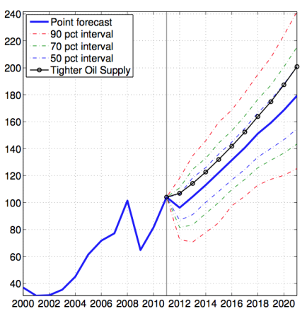 Figure 6 oil price forecast with error bands in 2011 real from