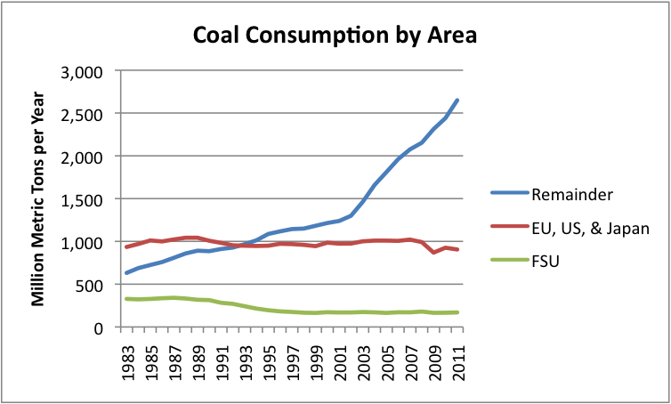 Coal consumption by area