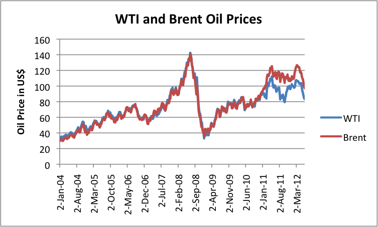 oil price - photo #13