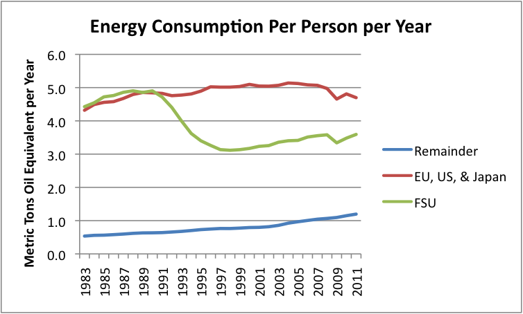 Energy Consumption Per Person In The Last 50 Years