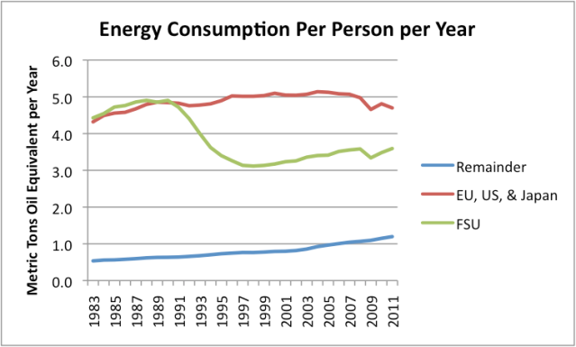 Energy Consumption per Person Per Year
