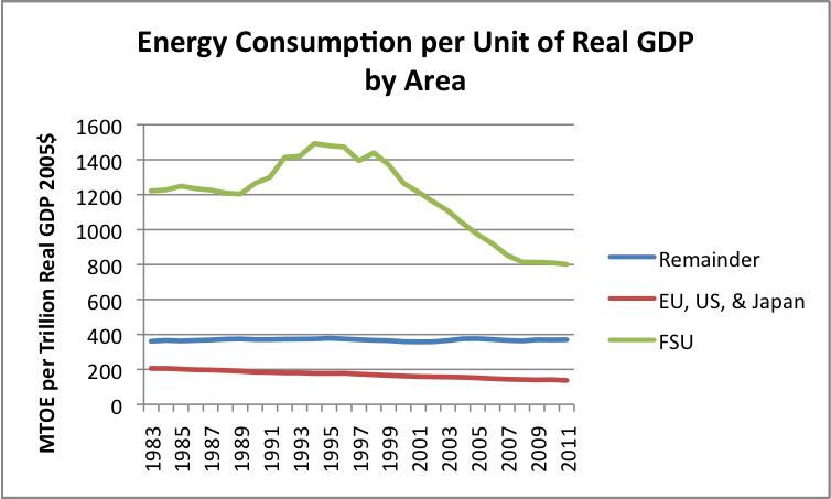 Energy Consumption Per Capita In The World