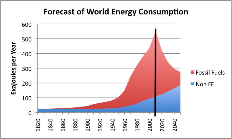 Energy Consumption Per Capita Forecast