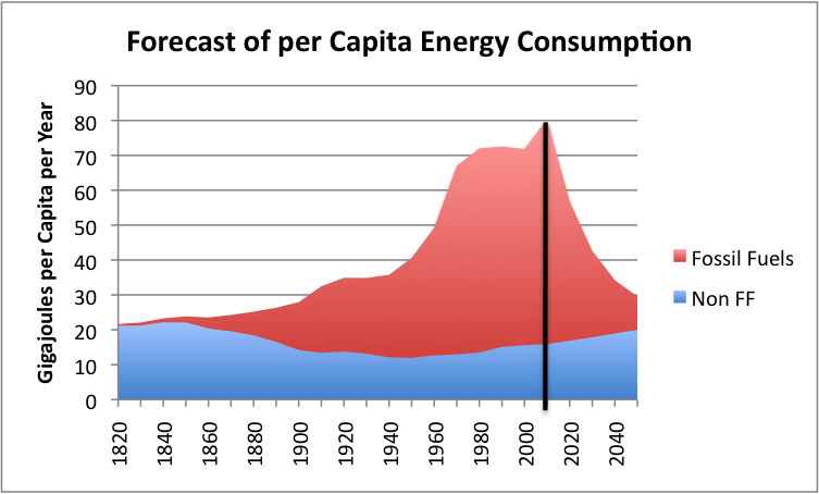 Figure 3. Forecast of per capita energy consumption, using the energy ...