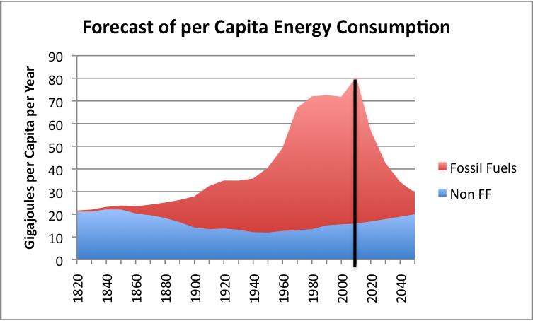 Figure 3. Forecast of per capita energy consumption, using the energy ...