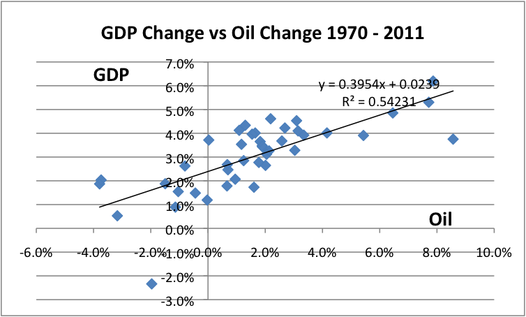 how much oil growth do we need to support world gdp growth