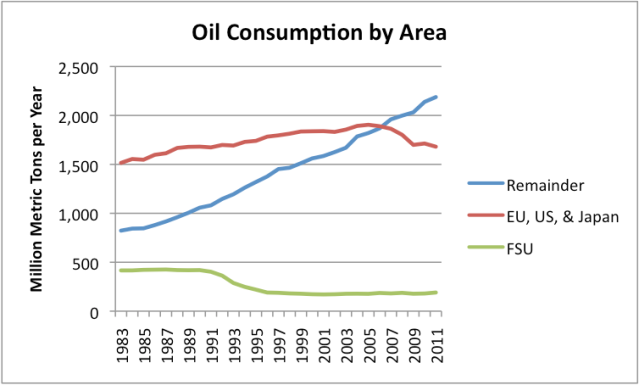 Figure 13. Oil consumption by area, based on BP's 2012 Statistical Report. FSU is Former Soviet Union.