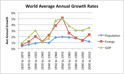 Risultati immagini per world growth rate