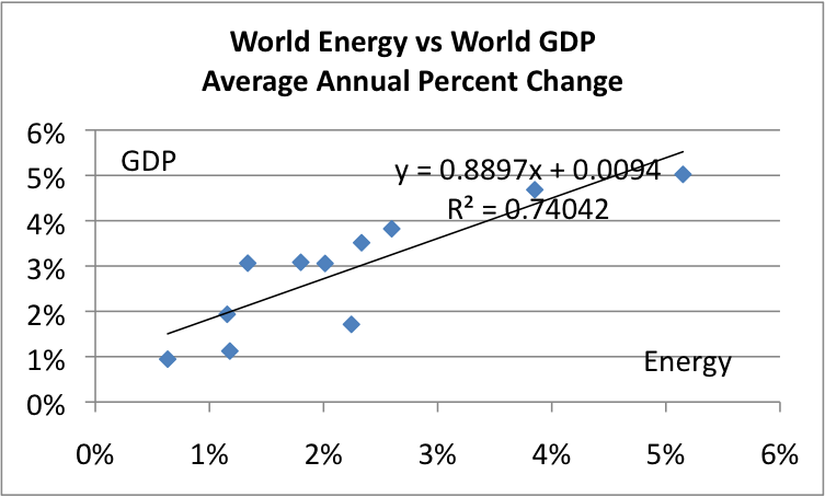an analysis of the accurate forecast in economic growth Despite setbacks, an uneven global recovery continues largely due to weaker-than-expected global activity in the first half of 2014, the growth forecast for the.