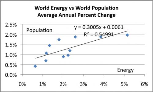 An Optimistic Energy/GDP Forecast to 2050 thumbnail