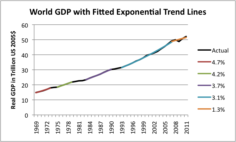 expected u s gdp growth rate going forward essay Postwar economic growth: the growth rate has been about 5 gdp in the united states more than gdp will go up, but not their welfare gdp does not include the.