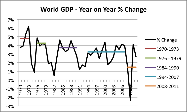 how much oil growth do we need to support world gdp growth our