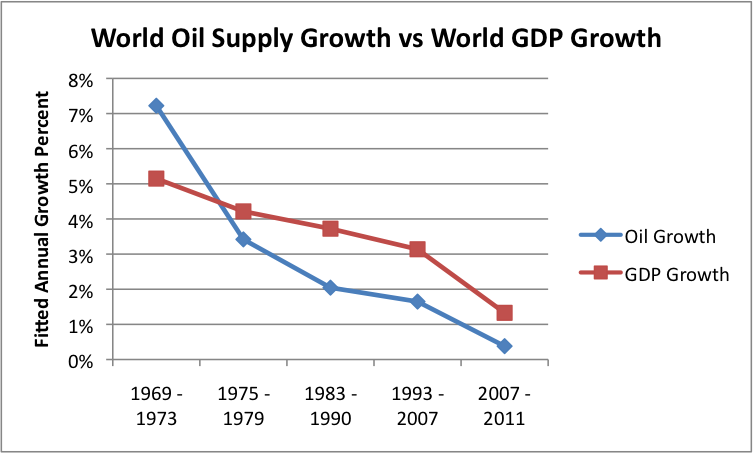http://gailtheactuary.files.wordpress.com/2012/07/world-oil-supply-growth-compared-to-world-gdp-growth-v2.png