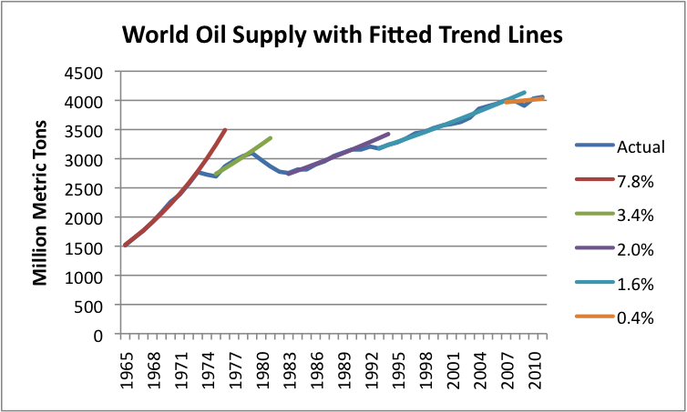 http://gailtheactuary.files.wordpress.com/2012/07/world-oil-supply-with-fitted-trend-lines.png