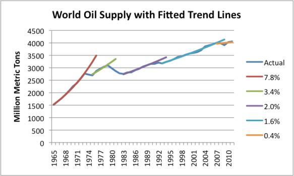 Figure 3. World oil supply with exponential trend lines fitted by author. Oil consumption data from BP 2012 Statistical Review of World Energy.