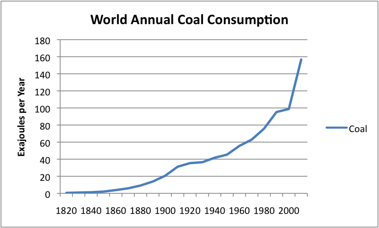 World Natural Gas Production And Consumption