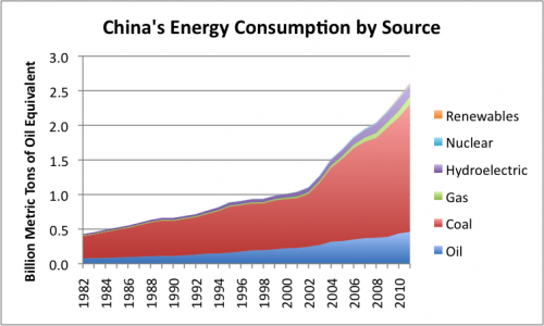 Figure 1. China's energy consumption by source, based on BP's Statistical Review of World Energy data.