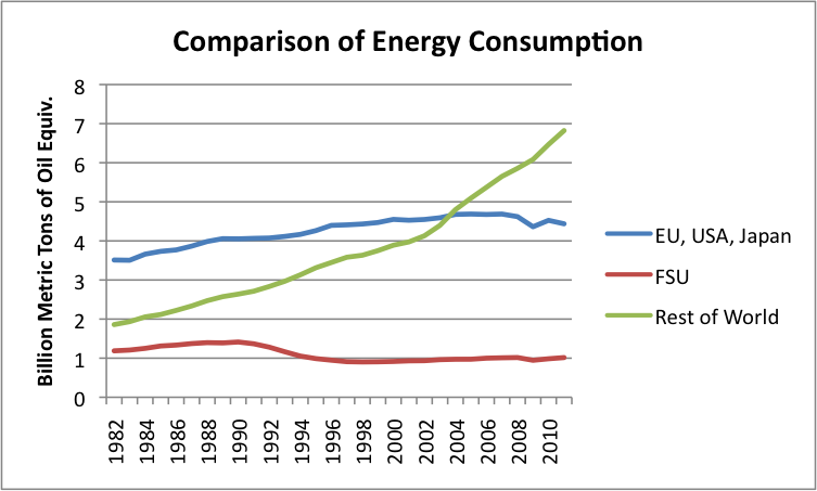 Energy Consumption Per Capita Egypt