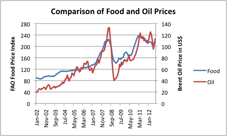 Heating Oil Prices >> Heating Oil Price Comparison Dubai Binary Options Live
