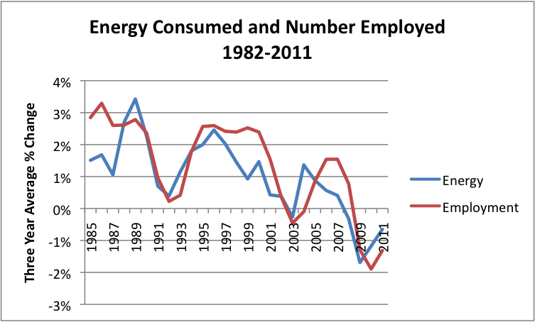 3 year average changes 1982 - 2011