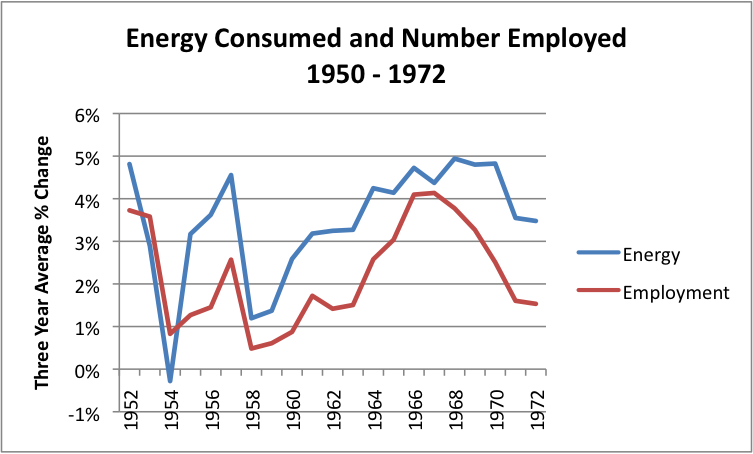 3 year average changes 1950 - 1972
