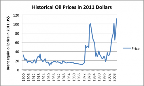 Historical oil prices in 2011$