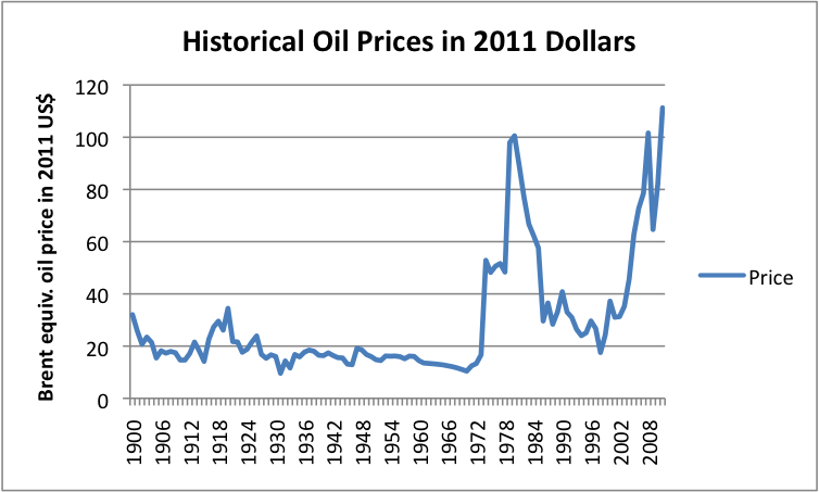 A study of the impact of oil and gas prices in the economy