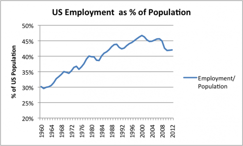 Figure 2. US Number Employed / Population, where US Number Employed is Total Non_Farm Workers from Current Employment Statistics of the Bureau of Labor Statistics and Population is US Resident Population from the US Census.  2012 is partial year estimate.