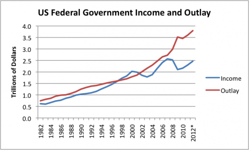Figure 1. US Government Income and Outlay, based on historical tables from the White House Office of Management and Budget (Table 1.1). *2012 is estimated. http://www.whitehouse.gov/omb/budget/Historicals