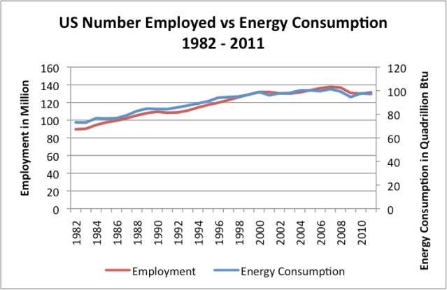 The Close Tie Between Energy Consumption Employment And Recession Thumbnail Since 1982