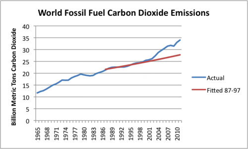 Figure 4. Actual world carbon dioxide emissions from fossil fuels, as shown in BP's 2012 Statistical Review of World Energy. Fitted line is expected trend in emissions, based on actual trend in emissions from 1987-1997, equal to about 1.0% per year.