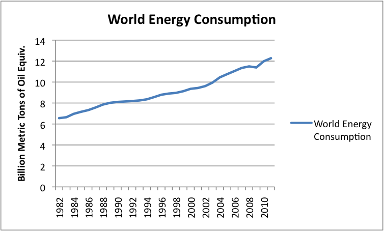 analyze the energy consumption of concrete The energy consumption of the building materials production accounts nearly 20% of the total energy consumption in china in 2000 and the energy consumption per material is much higher than developed countries (zhong 2005) concerning the building in this study, the building materials production is the second largest contributor of energy.