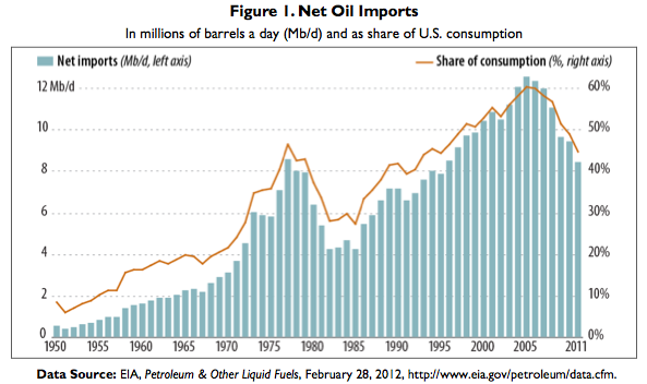 US Oil Imports, as shown in image prepared by the Congressional Research Service