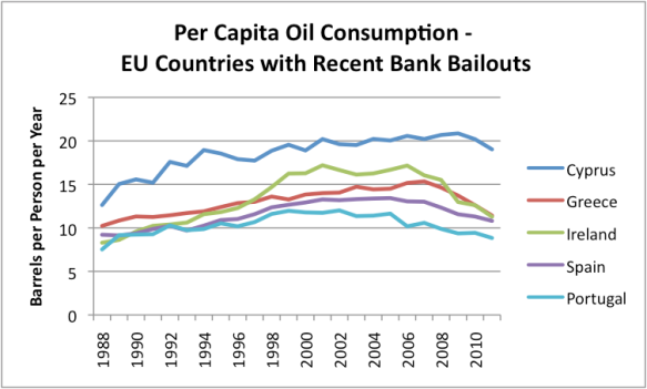 Figure 5. Per capita oil consumption in countries with recent bank bailouts, based on data of the US Energy Information Administration.