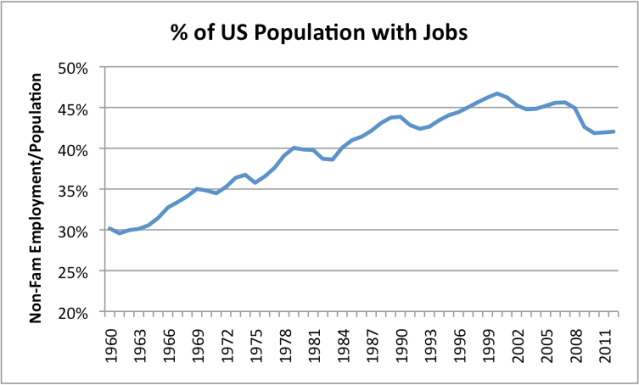 us number employed population where us number employed is total non