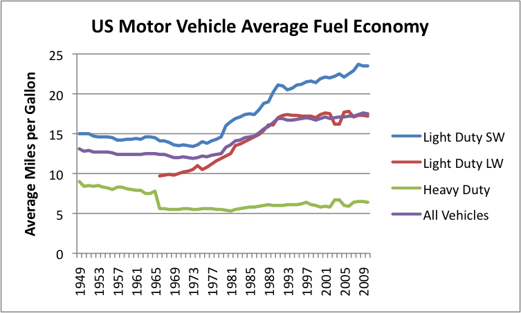 Can an economy learn to live with increasingly high oil - Car fuel consumption comparison table ...