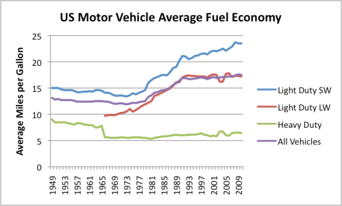 Can an economy learn to live with increasingly high oil for Motor vehicle id price
