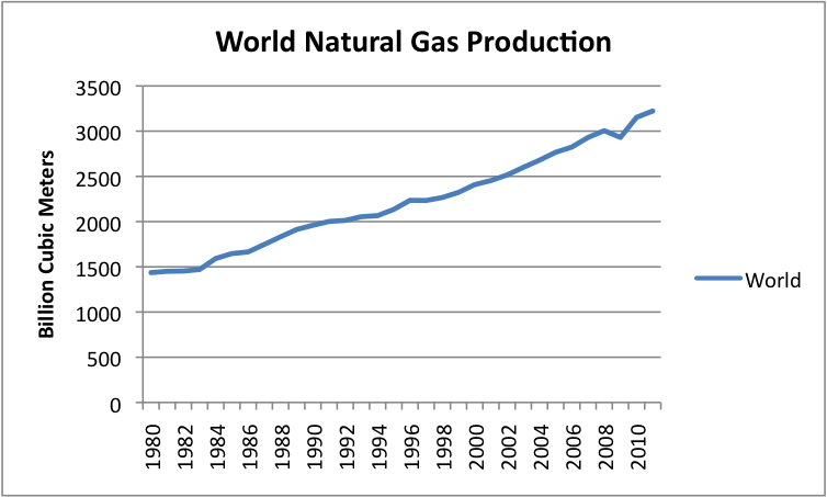 Weekly Natural Gas Production Data