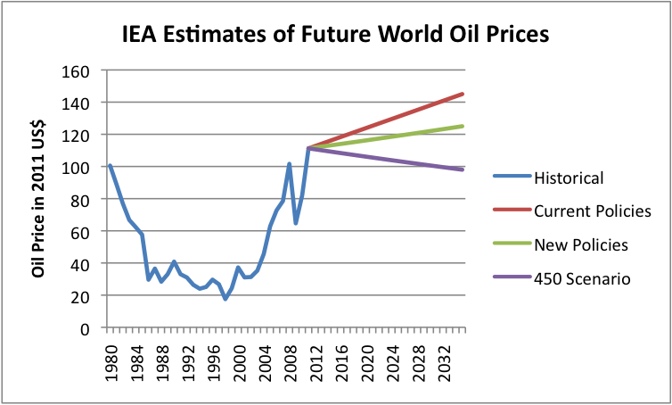 IEA Oil Forecast Unrealistically High; Misses Diminishing ...