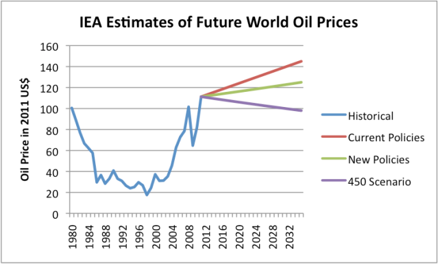 Home Heating Oil Prices 2020.Iea Oil Forecast Unrealistically High Misses Diminishing