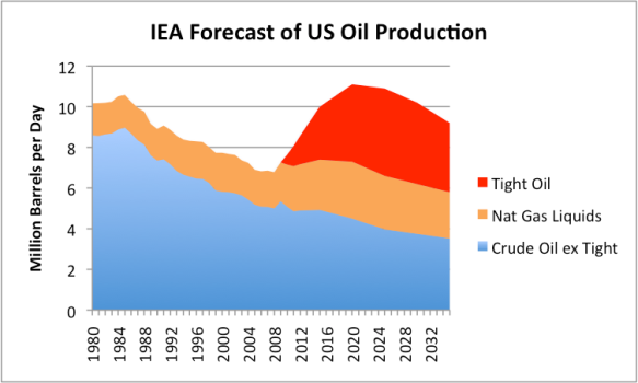 """FIgure 1. My interpretation of IEA Forecast of Future US Oil Production under """"New Policies"""" Scenario, based on information provided in IEA's 2012 World Energy Outlook."""