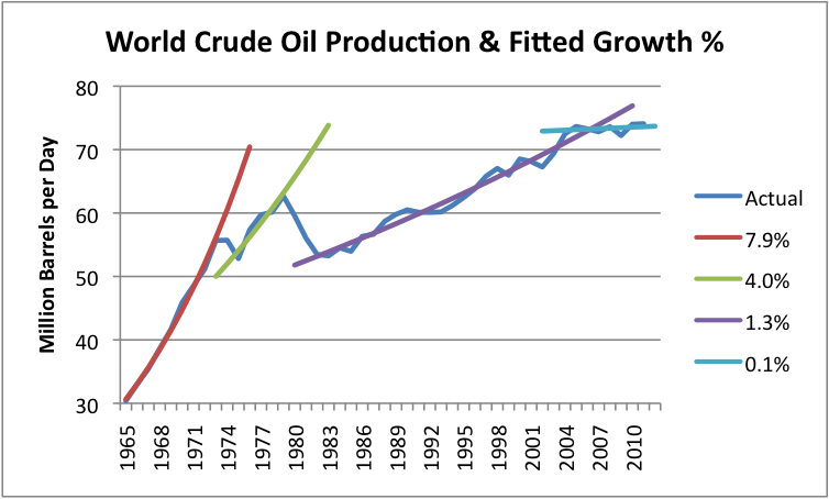 essay on rising oil prices in india