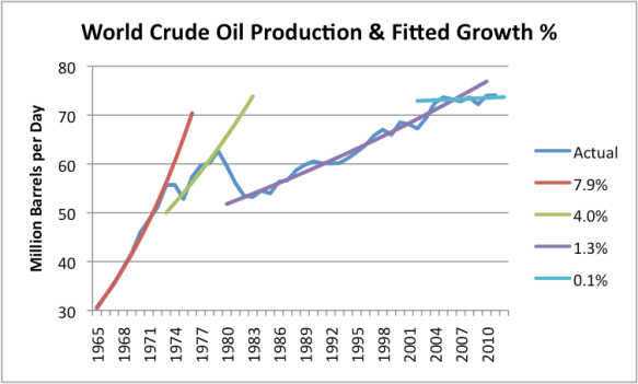 Figure 5. World crude oil production (including condensate) based primarily on US Energy Information Administration data, with trend lines fitted by the author.